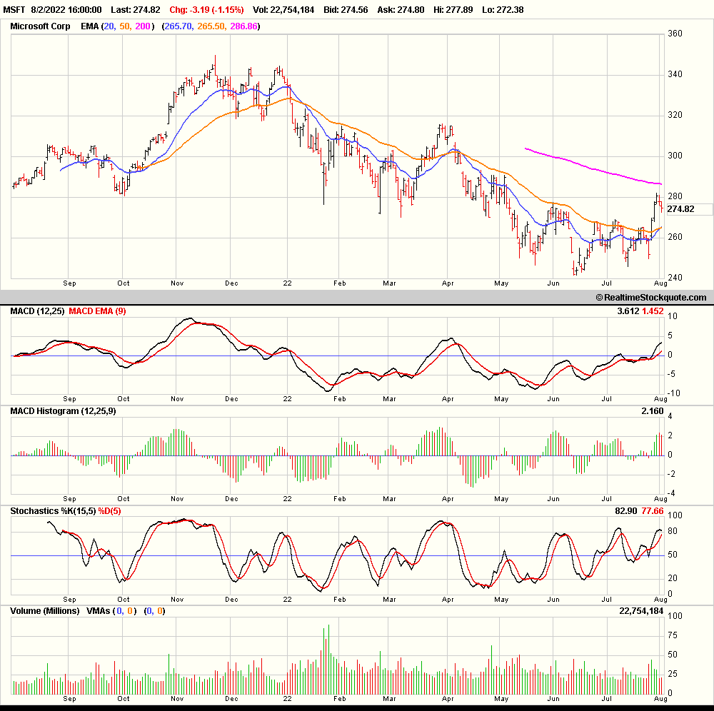 Free stock charts loading stock chart please wait geenschuldenfo Image collections